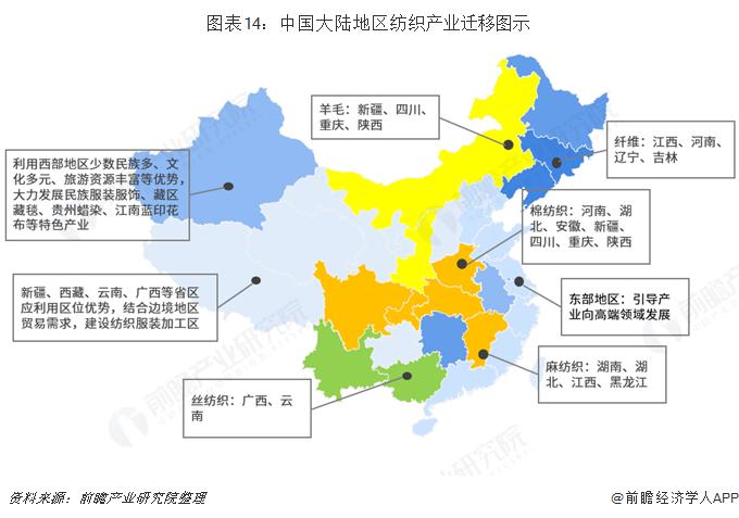 图表14:中国大陆地区纺织产业迁移图示