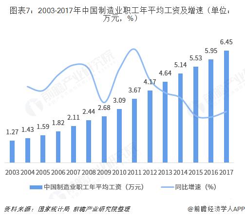 图表7:2003-2017年中国制造业职工年平均工资及增速(单位:万元,%)