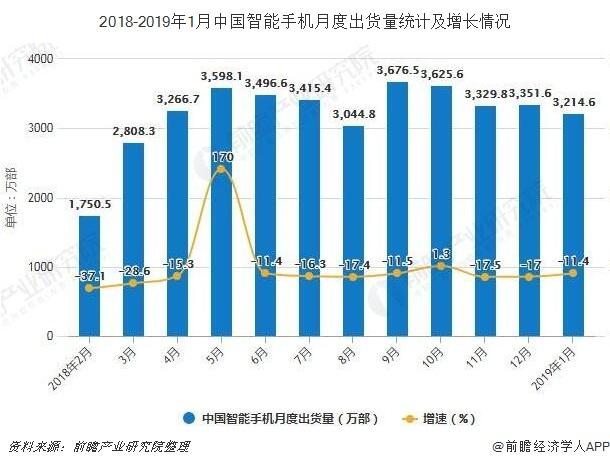 2018-2019年1月中国智能手机月度出货量统计及增长情况