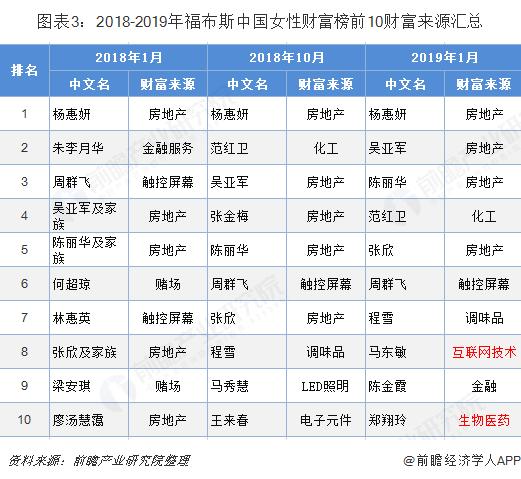 图表3:2018-2019年福布斯中国女性财富榜前10财富来源汇总