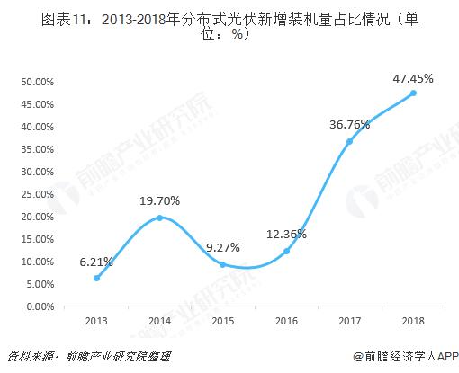 图表11:2013-2018年分布式光伏新增装机量占比情况(单位:%)