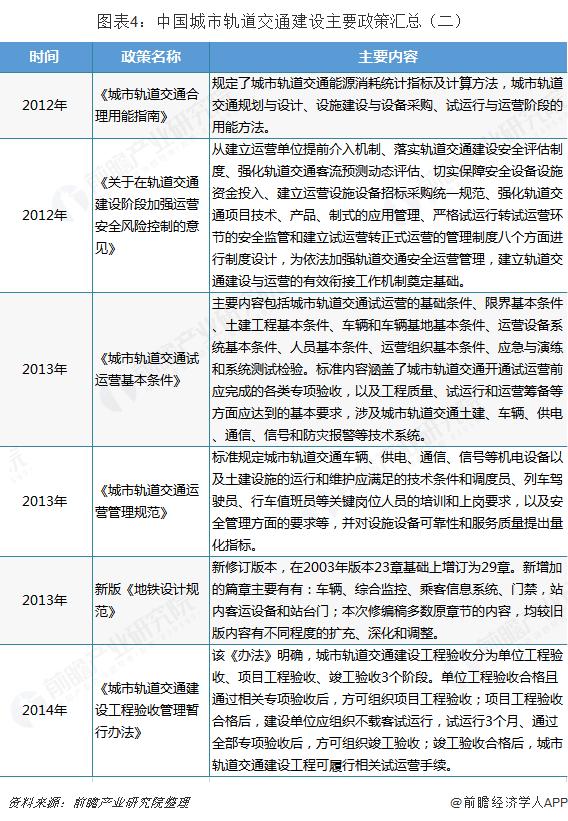 图表4:中国城市轨道交通建设主要政策汇总(二)