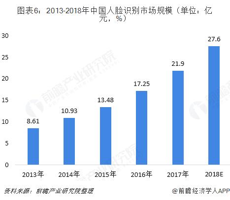 图表6:2013-2018年中国人脸识别市场规模(单位:亿元,%)