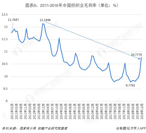 图表8:2011-2018年中国纺织业毛利率(单位:%)