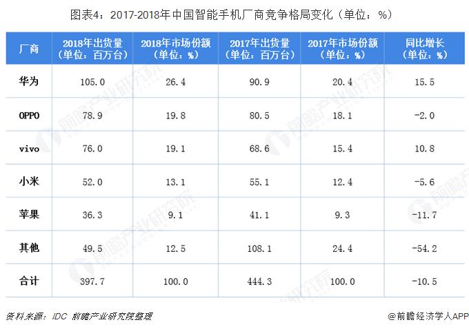 图表4:2017-2018年中国智能手机厂商竞争格局变化(单位:%)