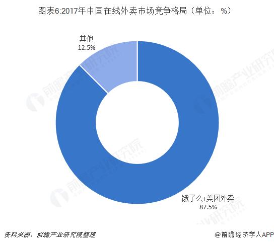 图表6:2017年中国在线外卖市场竞争格局(单位:%)