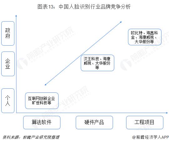 图表13:中国人脸识别行业品牌竞争分析