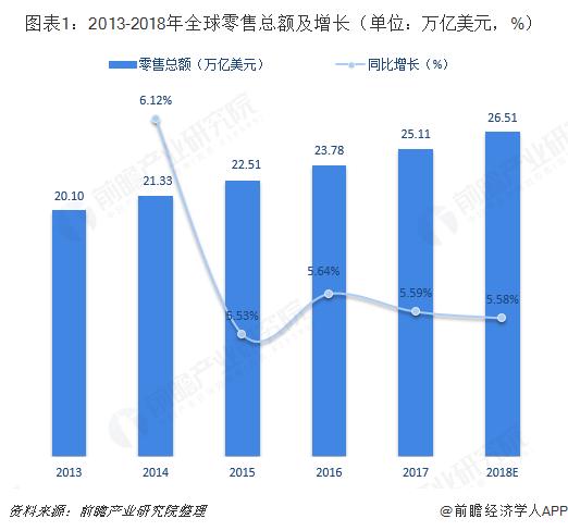 图表1:2013-2018年全球零售总额及增长(单位:万亿美元,%)