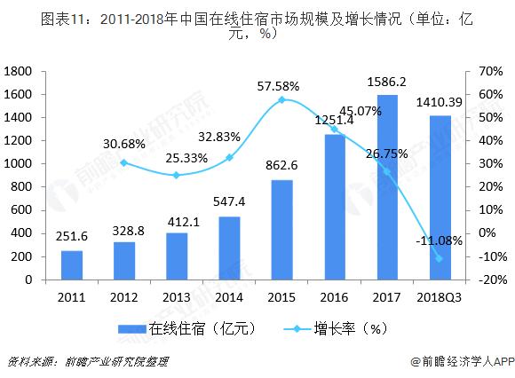 图表11:2011-2018年中国在线住宿市场规模及增长情况(单位:亿元,%)