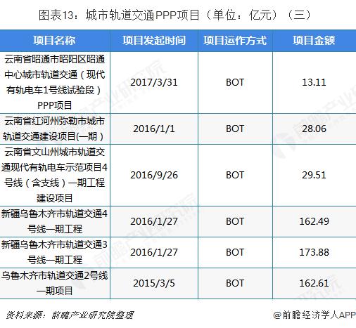 图表13:城市轨道交通PPP项目(单位:亿元)(三)