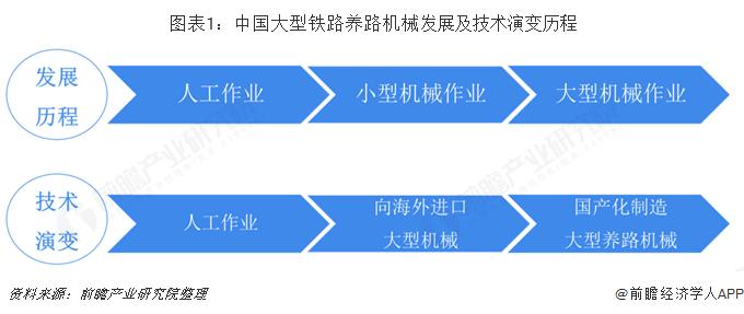 图表1:中国大型铁路养路机械发展及技术演变历程