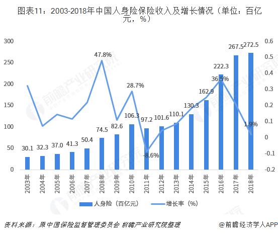图表11:2003-2018年中国人身险保险收入及增长情况(单位:百亿元,%)