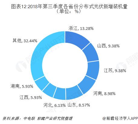 图表12:2018年第三季度各省份分布式光伏新增装机量(单位:%)