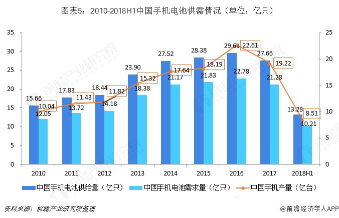 图表5:2010-2018H1中国手机电池供需情况(单位:亿只)