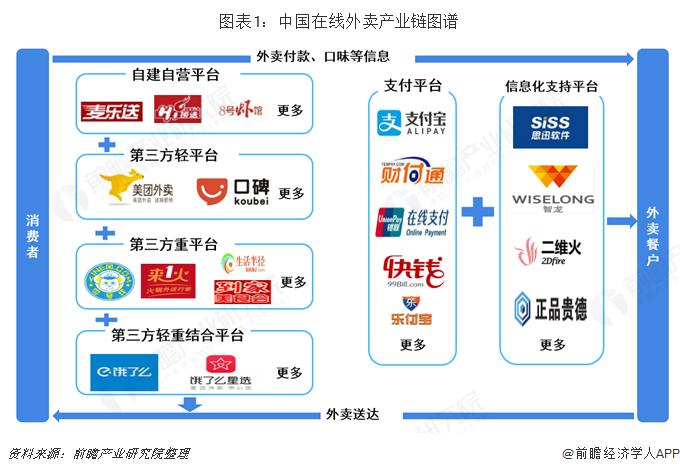 图表1:中国在线外卖产业链图谱