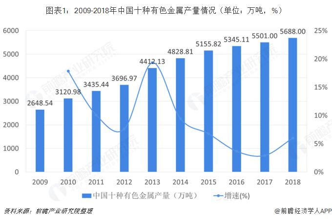 2018年有色金属行业市集近况与起色趋向 行业利润