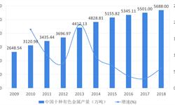 2018年有色金属行业市场现状与发展趋势 行业利润下滑,优化业态是重点工作【组图】