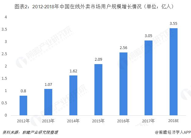 图表2:2012-2018年中国在线外卖市场用户规模增长情况(单位:亿人)