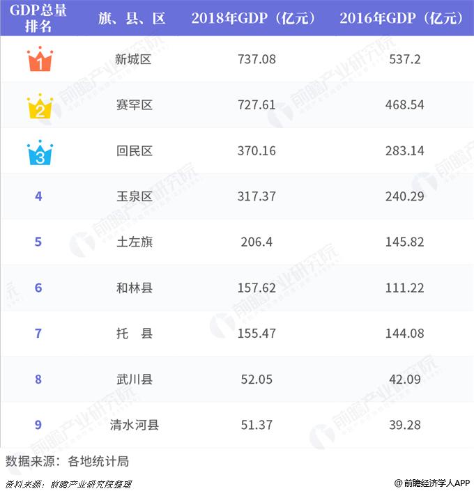 呼和浩特新成区gdp_2018重庆各区县房价排行榜出炉 快来看看铜梁排第几