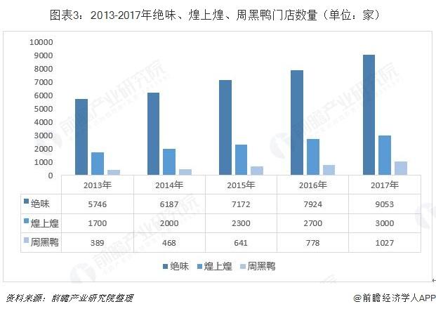 图表3:2013-2017年绝味、煌上煌、周黑鸭门店数量(单位:家)