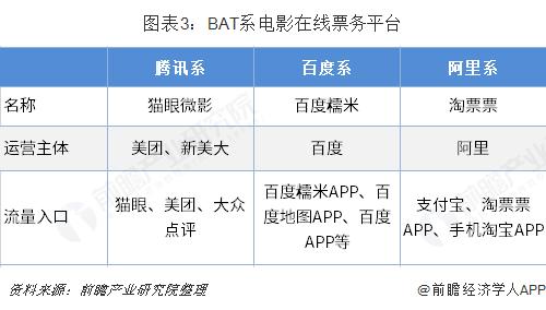 图表3:BAT系电影在线票务平台
