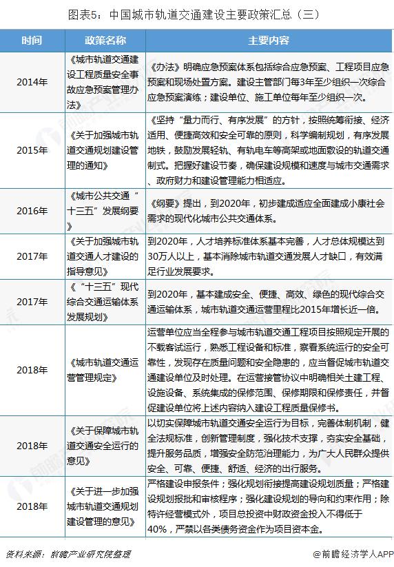 图表5:中国城市轨道交通建设主要政策汇总(三)