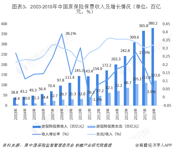图表3:2003-2018年中国原保险保费收入及增长情况(单位:百亿元,%)