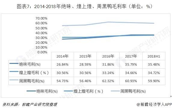图表7:2014-2018年绝味、煌上煌、周黑鸭毛利率(单位:%)