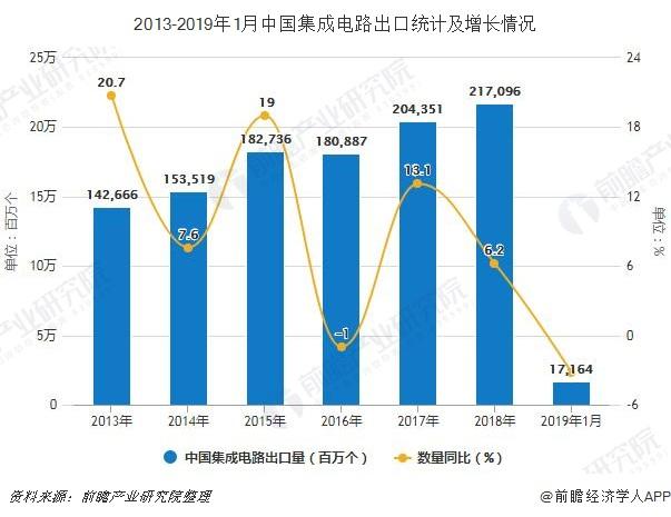 2013-2019年1月中国集成电路出口统计及增长情况