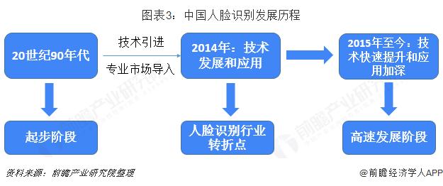 图表3:中国人脸识别发展历程