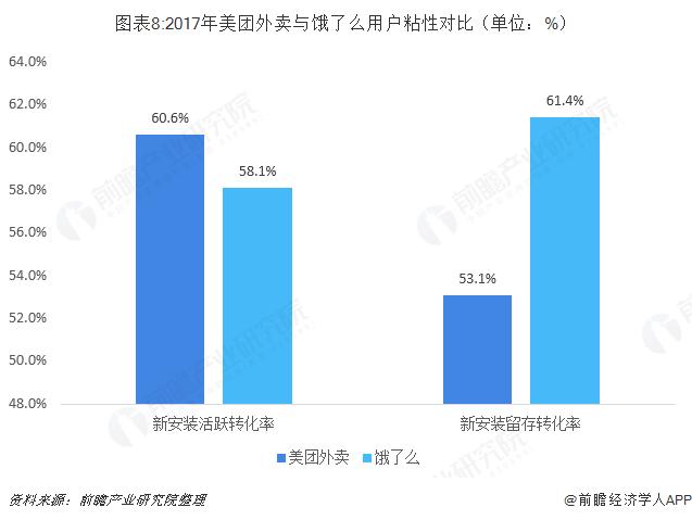 图表8:2017年美团外卖与饿了么用户粘性对比(单位:%)