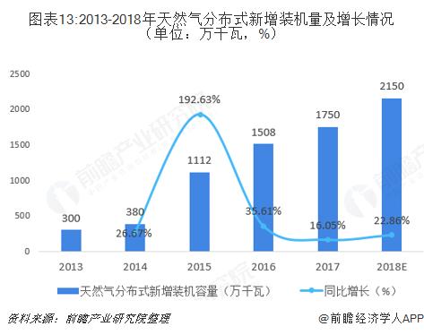 图表13:2013-2018年天然气分布式新增装机量及增长情况(单位:万千瓦,%)