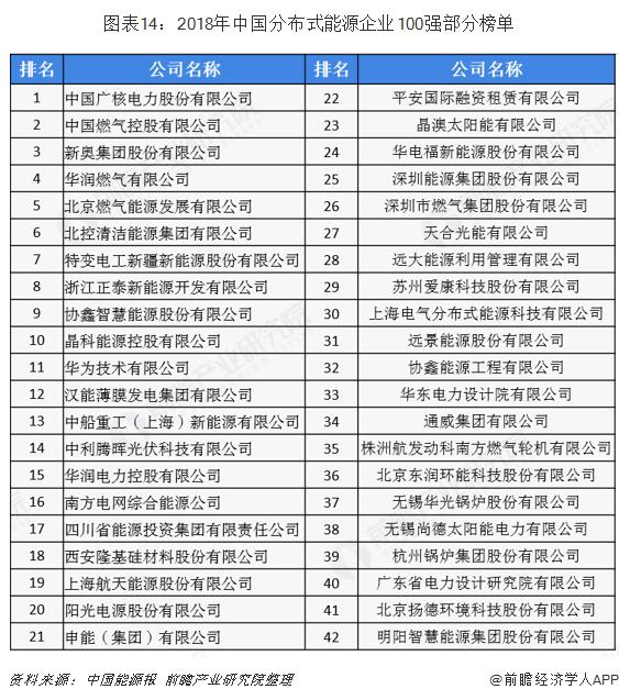 图表14:2018年中国分布式能源企业100强部分榜单
