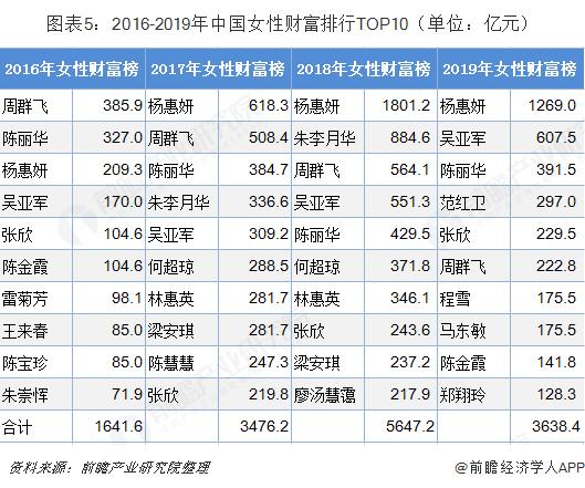 图表5:2016-2019年中国女性财富排行TOP10(单位:亿元)