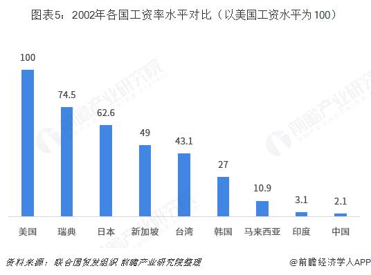 图表5:2002年各国工资率水平对比(以美国工资水平为100)