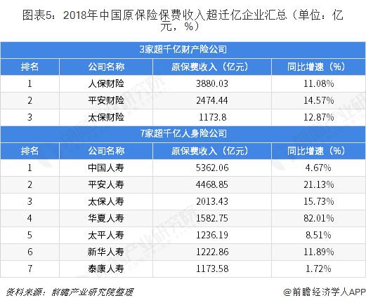 图表5:2018年中国原保险保费收入超迁亿企业汇总(单位:亿元,%)
