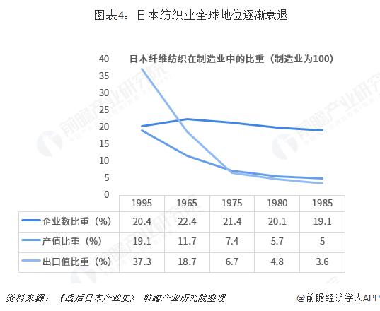 图表4:日本纺织业全球地位逐渐衰退