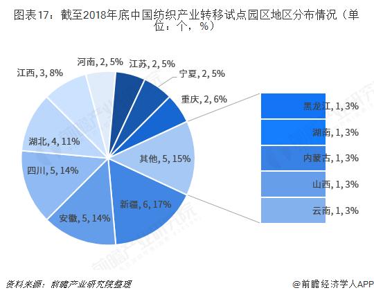 图表17:截至2018年底中国纺织产业转移试点园区地区分布情况(单位:个,%)