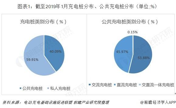 图表1:截至2019年1月充电桩分布、公共充电桩分布(单位;%)