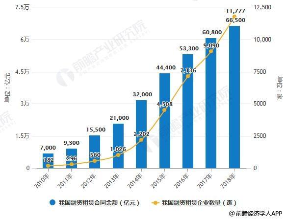 2010-2018年我国融资租赁企业数量及合同余额统计情况