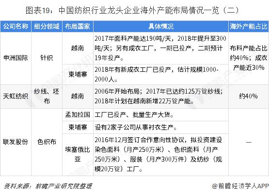 图表19:中国纺织行业龙头企业海外产能布局情况一览(二)