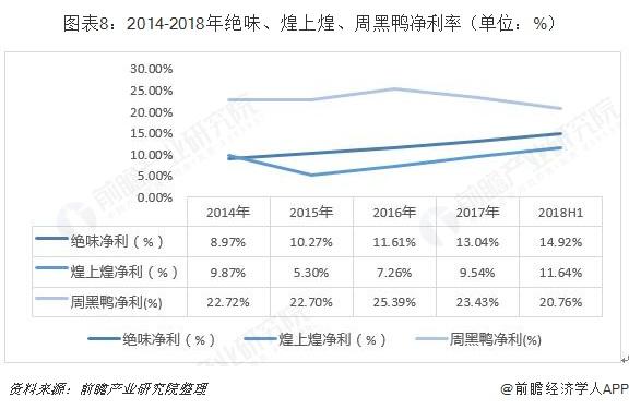 图表8:2014-2018年绝味、煌上煌、周黑鸭净利率(单位:%)