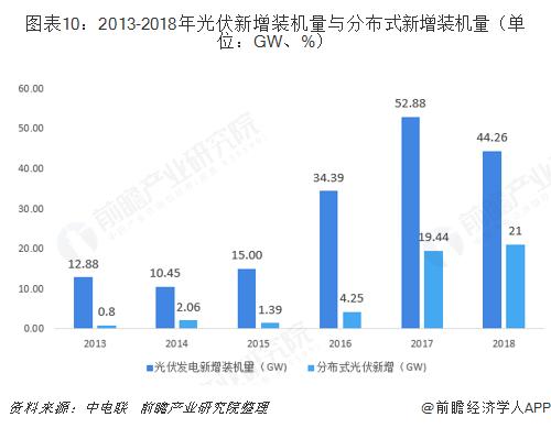 图表10:2013-2018年光伏新增装机量与分布式新增装机量(单位:GW、%)