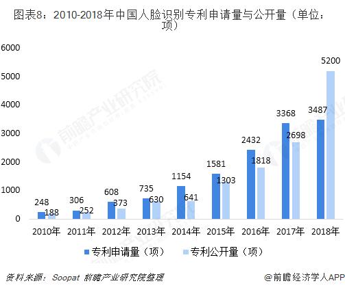 图表8:2010-2018年中国人脸识别专利申请量与公开量(单位:项)