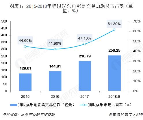 图表1:2015-2018年猫眼娱乐电影票交易总额及市占率(单位:%)