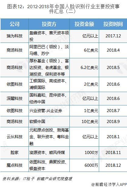 图表12:2012-2018年中国人脸识别行业主要投资事件汇总(二)