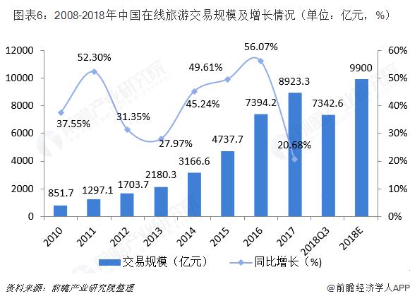 图表6:2008-2018年中国在线旅游交易规模及增长情况(单位:亿元,%)