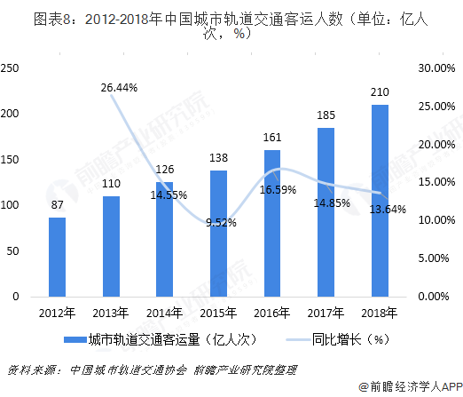 图表8:2012-2018年中国城市轨道交通客运人数(单位:亿人次,%)