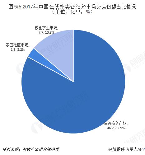 图表5:2017年中国在线外卖各细分市场交易份额占比情况(单位:亿单,%)