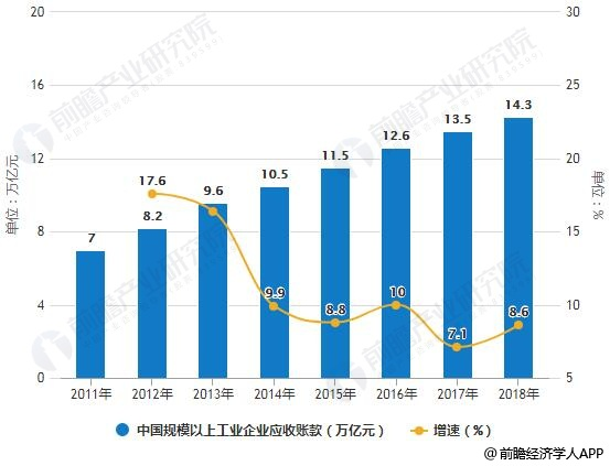 2011-2018年中国规模以上工业企业应收账款统计及增长情况